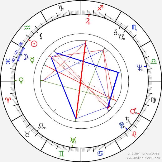 Hana Růžičková astro natal birth chart, Hana Růžičková horoscope, astrology