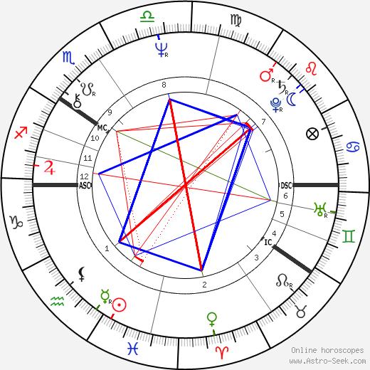 Hannu Aho tema natale, oroscopo, Hannu Aho oroscopi gratuiti, astrologia