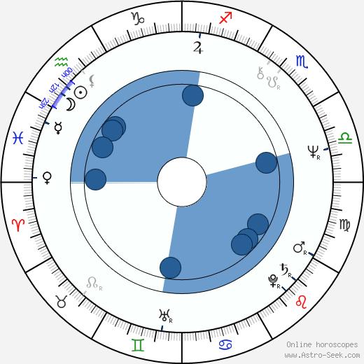 Hasse Walli wikipedia, horoscope, astrology, instagram