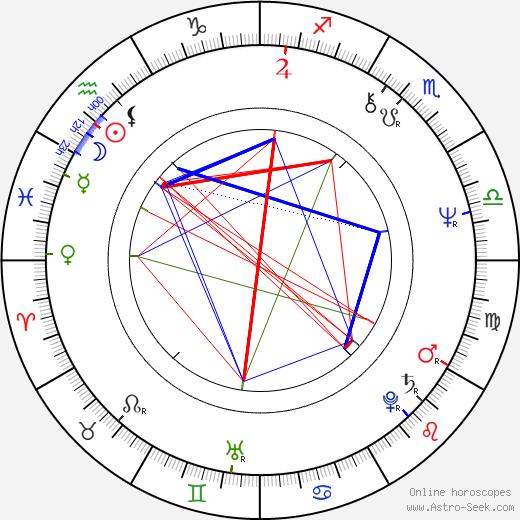 Hasse Walli astro natal birth chart, Hasse Walli horoscope, astrology