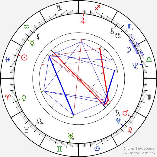 Ivana Striničová birth chart, Ivana Striničová astro natal horoscope, astrology