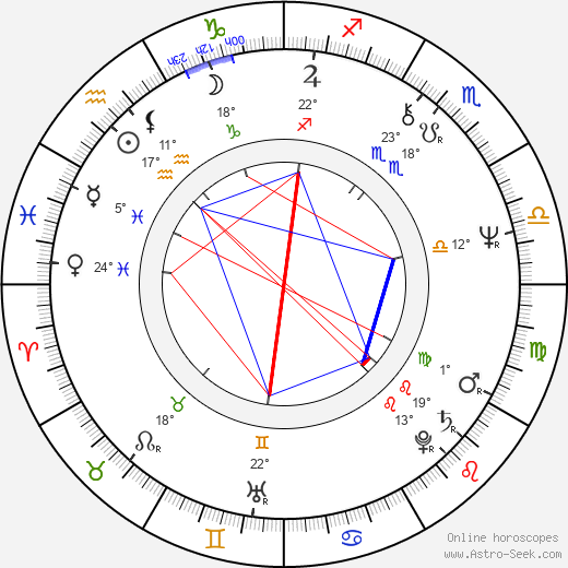 Jana Preissová birth chart, biography, wikipedia 2019, 2020