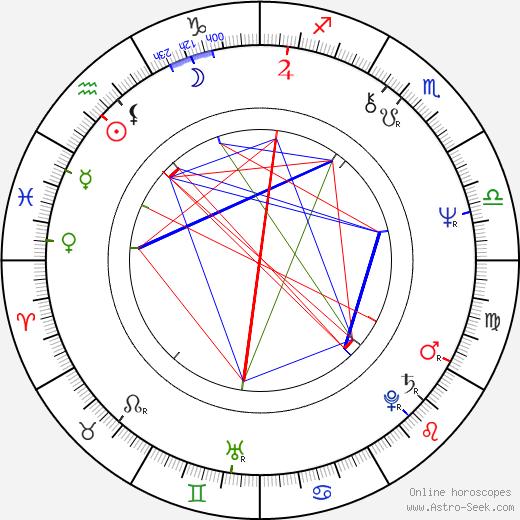 Jana Preissová tema natale, oroscopo, Jana Preissová oroscopi gratuiti, astrologia