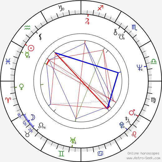 Jaromír Hanzlík tema natale, oroscopo, Jaromír Hanzlík oroscopi gratuiti, astrologia