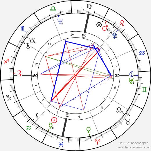Дженнифер О'Нил Jennifer O'Neill день рождения гороскоп, Jennifer O'Neill Натальная карта онлайн