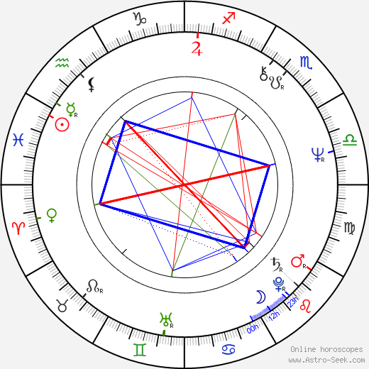 Joe Cortese astro natal birth chart, Joe Cortese horoscope, astrology
