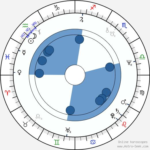 Joe Ely wikipedia, horoscope, astrology, instagram