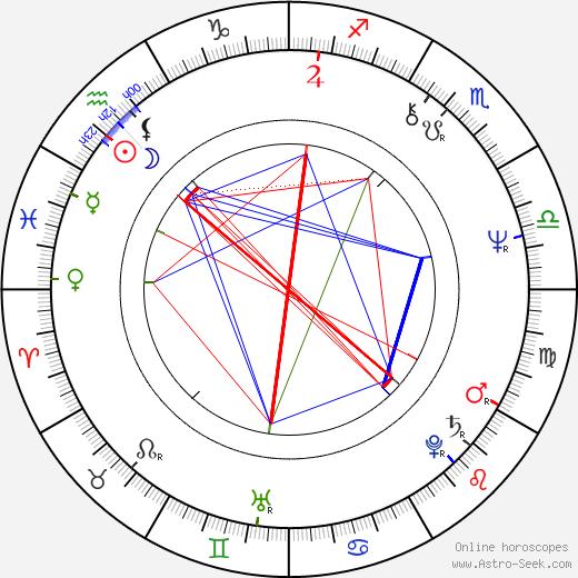Joe Ely birth chart, Joe Ely astro natal horoscope, astrology
