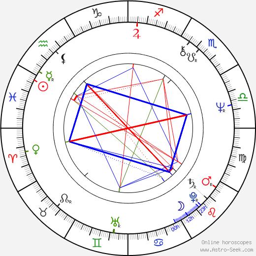 John Ashton день рождения гороскоп, John Ashton Натальная карта онлайн