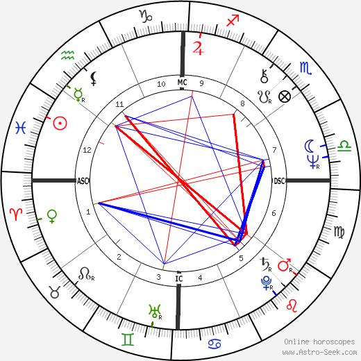 John Errol Ferguson день рождения гороскоп, John Errol Ferguson Натальная карта онлайн
