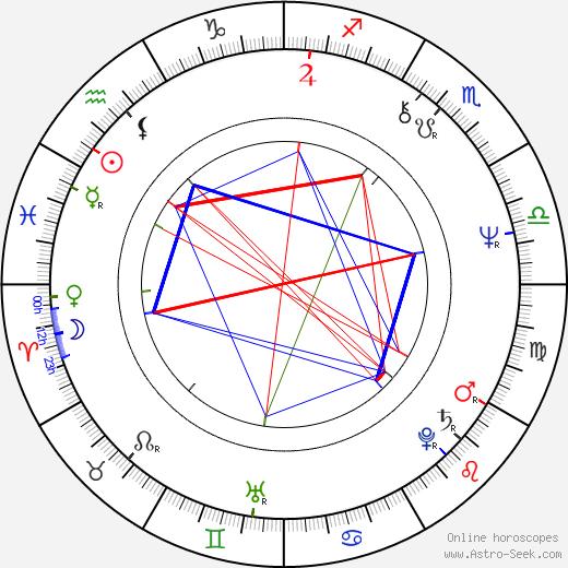 Judita Ďurdiaková astro natal birth chart, Judita Ďurdiaková horoscope, astrology