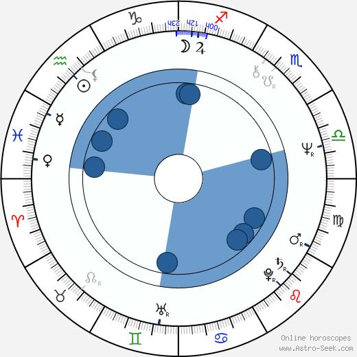 Klaus-Peter Plessow wikipedia, horoscope, astrology, instagram