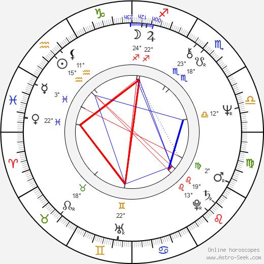 Klaus-Peter Plessow birth chart, biography, wikipedia 2019, 2020
