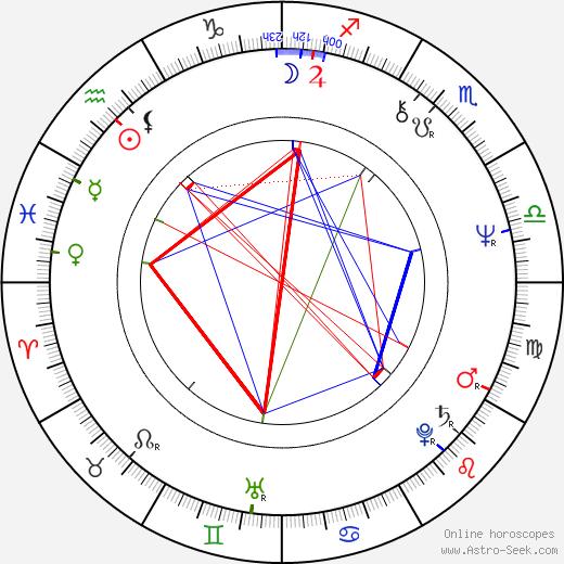 Marie-Pierre Castel birth chart, Marie-Pierre Castel astro natal horoscope, astrology