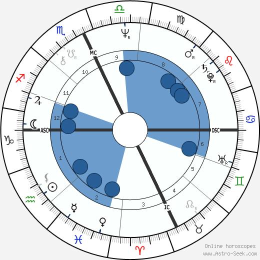 Marilyn Wilson wikipedia, horoscope, astrology, instagram