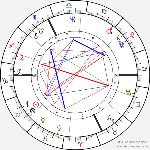 Marilyn Wilson день рождения гороскоп, Marilyn Wilson Натальная карта онлайн
