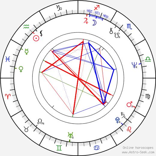 Марисоль Marisol день рождения гороскоп, Marisol Натальная карта онлайн