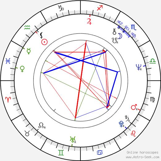 Matthew Scurfield birth chart, Matthew Scurfield astro natal horoscope, astrology