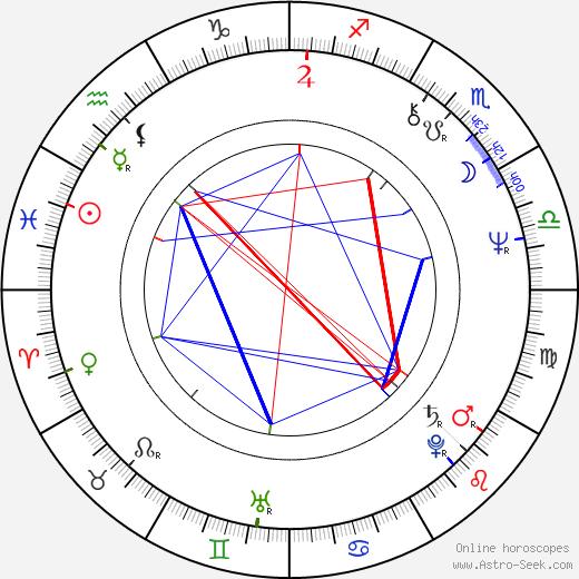 Mercedes Ruehl birth chart, Mercedes Ruehl astro natal horoscope, astrology