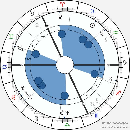 Michael Baigent wikipedia, horoscope, astrology, instagram