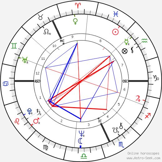 Michael Baigent astro natal birth chart, Michael Baigent horoscope, astrology