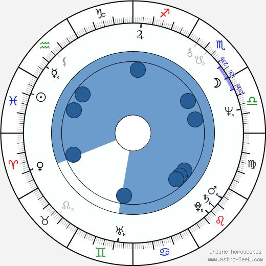 Mike Figgis wikipedia, horoscope, astrology, instagram