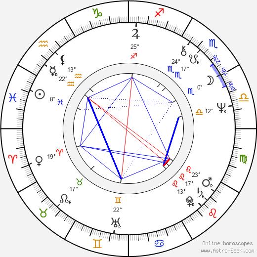Mike Figgis birth chart, biography, wikipedia 2020, 2021