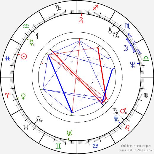Mike Figgis birth chart, Mike Figgis astro natal horoscope, astrology
