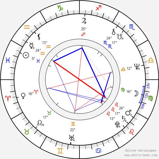 Milan Miroslav Livora birth chart, biography, wikipedia 2019, 2020