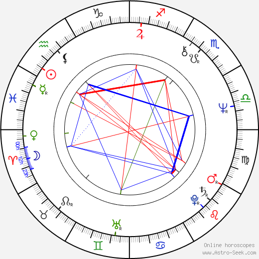 Pat O'Brien birth chart, Pat O'Brien astro natal horoscope, astrology