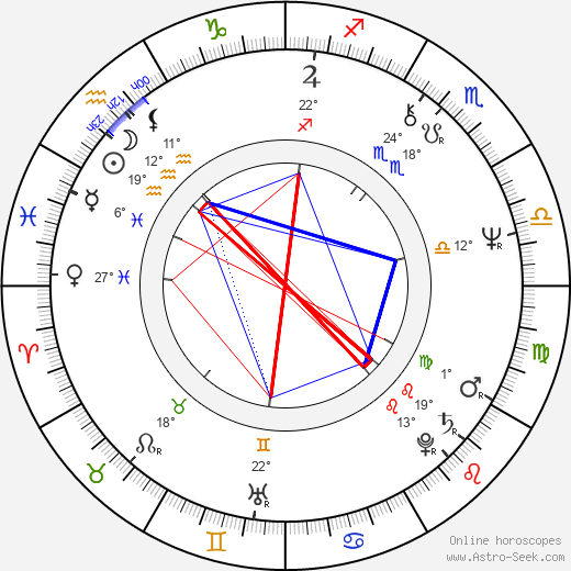 Pavla Martinkova birth chart, biography, wikipedia 2019, 2020