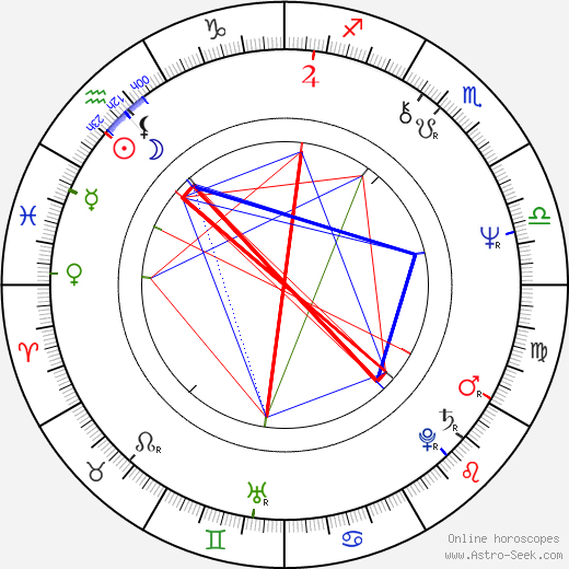 Pavla Martinkova birth chart, Pavla Martinkova astro natal horoscope, astrology