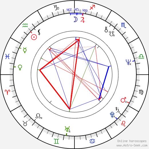 Peter Bray astro natal birth chart, Peter Bray horoscope, astrology