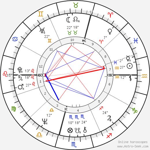 Philippe Khorsand birth chart, biography, wikipedia 2019, 2020