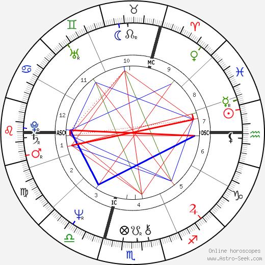 Philippe Khorsand birth chart, Philippe Khorsand astro natal horoscope, astrology