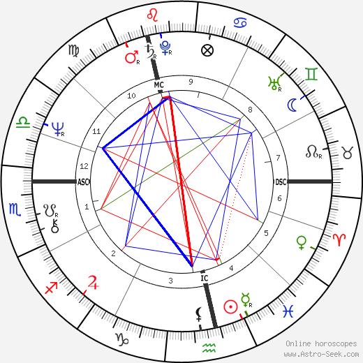 Pim Fortuyn tema natale, oroscopo, Pim Fortuyn oroscopi gratuiti, astrologia