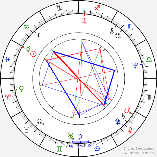 Radoslaw Piwowarski birth chart, Radoslaw Piwowarski astro natal horoscope, astrology