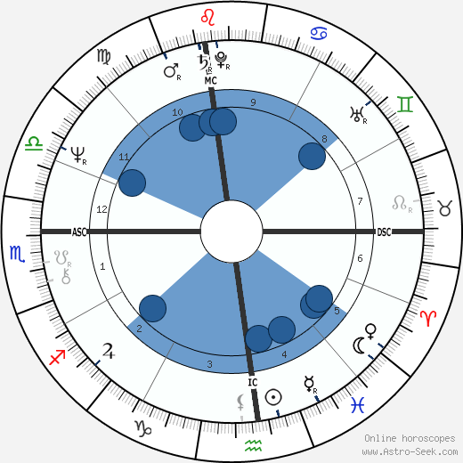 Ray Kurzweil wikipedia, horoscope, astrology, instagram