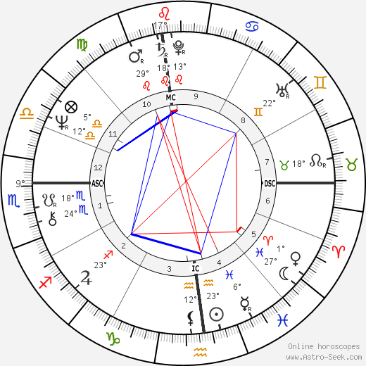 Ray Kurzweil birth chart, biography, wikipedia 2019, 2020