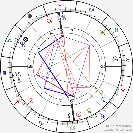 Ray Kurzweil astro natal birth chart, Ray Kurzweil horoscope, astrology