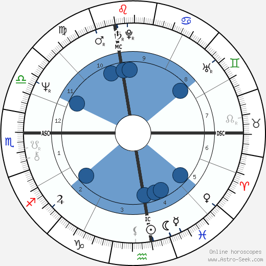 Régis Franc wikipedia, horoscope, astrology, instagram
