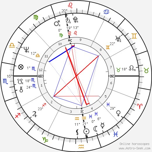 Régis Franc birth chart, biography, wikipedia 2018, 2019