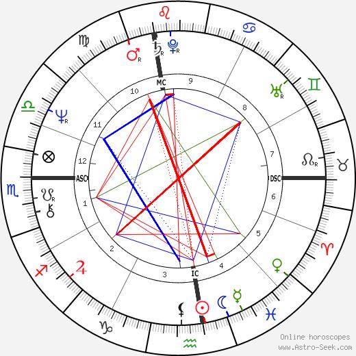 Régis Franc astro natal birth chart, Régis Franc horoscope, astrology
