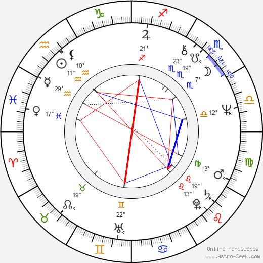 Rick James birth chart, biography, wikipedia 2018, 2019