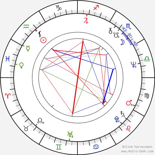 Rick James astro natal birth chart, Rick James horoscope, astrology