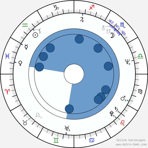 Rita Polster wikipedia, horoscope, astrology, instagram