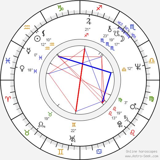 Rita Polster birth chart, biography, wikipedia 2019, 2020