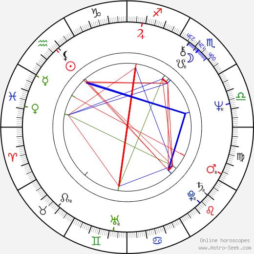 Rita Polster astro natal birth chart, Rita Polster horoscope, astrology