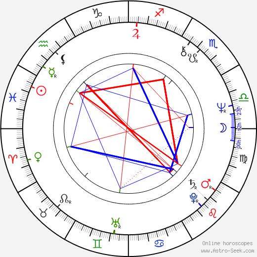Rumen Petkov astro natal birth chart, Rumen Petkov horoscope, astrology