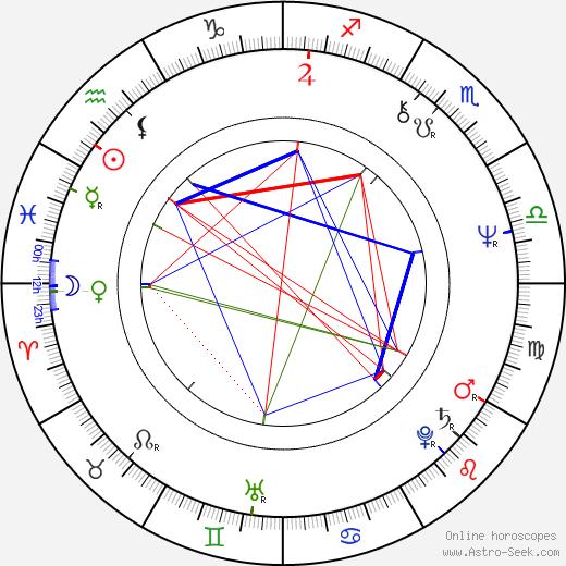 Sam Garbarski birth chart, Sam Garbarski astro natal horoscope, astrology